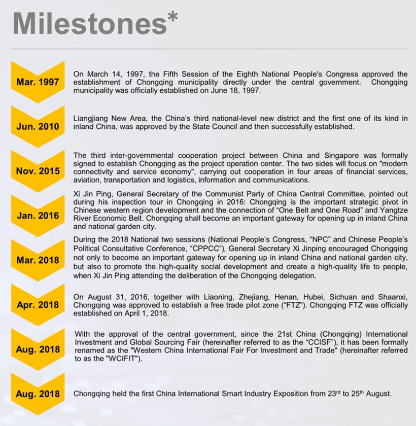 milestone-Chongqing